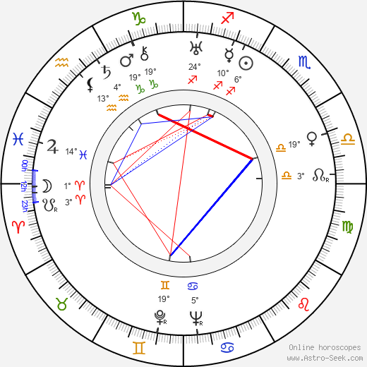 Birgit Hästesko birth chart, biography, wikipedia 2019, 2020