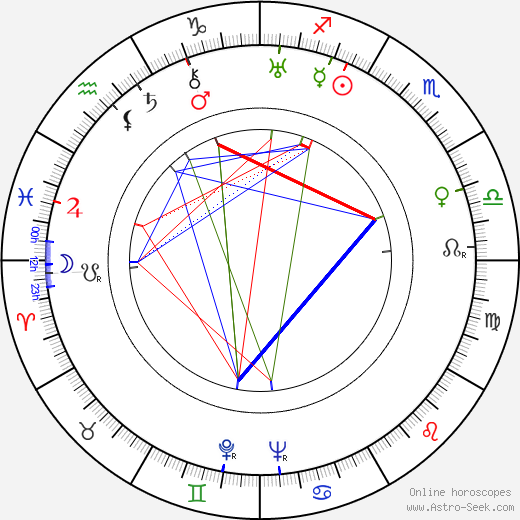 Birgit Hästesko astro natal birth chart, Birgit Hästesko horoscope, astrology