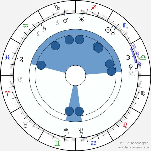 Casimir Oberfeld wikipedia, horoscope, astrology, instagram