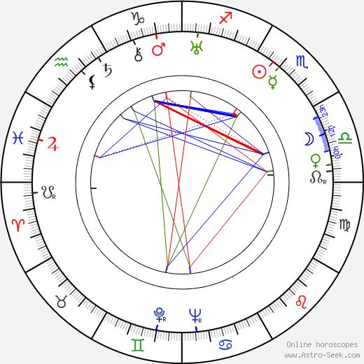 Casimir Oberfeld tema natale, oroscopo, Casimir Oberfeld oroscopi gratuiti, astrologia