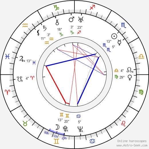Dean Jagger birth chart, biography, wikipedia 2020, 2021
