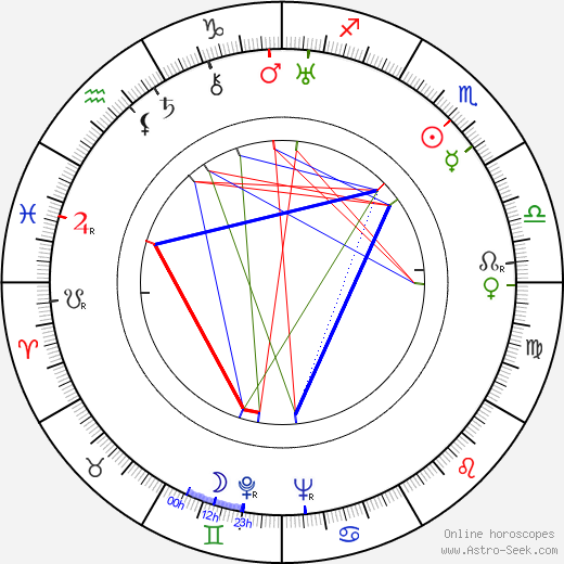 Dean Jagger birth chart, Dean Jagger astro natal horoscope, astrology