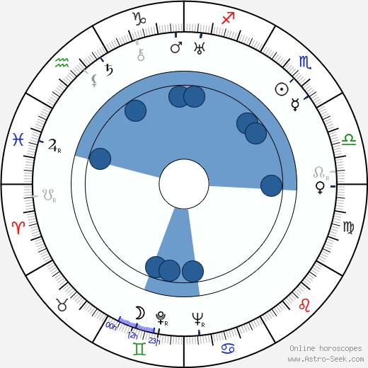 Georgi Millyar wikipedia, horoscope, astrology, instagram
