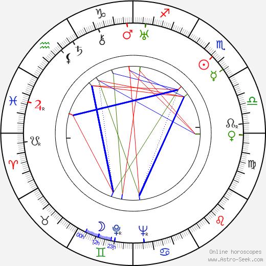 Georgiy Millyar birth chart, Georgiy Millyar astro natal horoscope, astrology