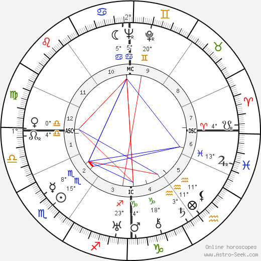 Jacques Dumesnil birth chart, biography, wikipedia 2019, 2020