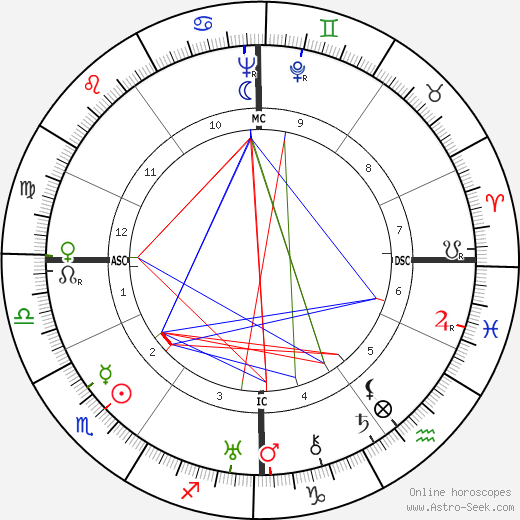 Jacques Dumesnil birth chart, Jacques Dumesnil astro natal horoscope, astrology