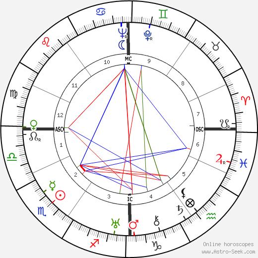 Jacques Dumesnil день рождения гороскоп, Jacques Dumesnil Натальная карта онлайн