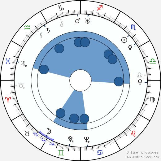 Jan Blahoslav Čapek wikipedia, horoscope, astrology, instagram