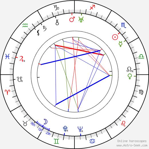 Jan Blahoslav Čapek birth chart, Jan Blahoslav Čapek astro natal horoscope, astrology