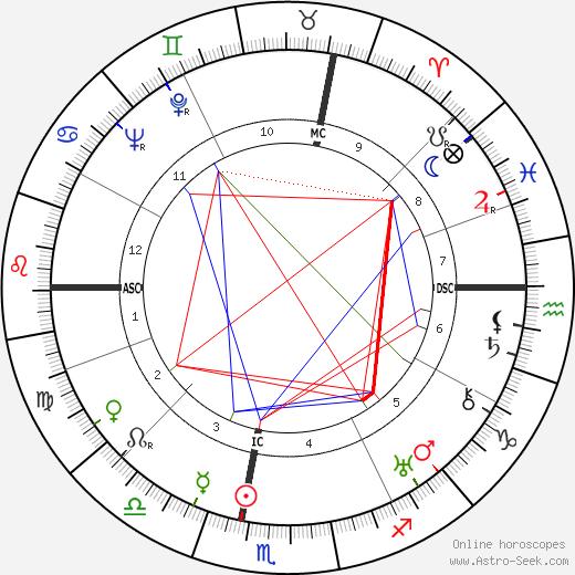 Jean Tardieu astro natal birth chart, Jean Tardieu horoscope, astrology
