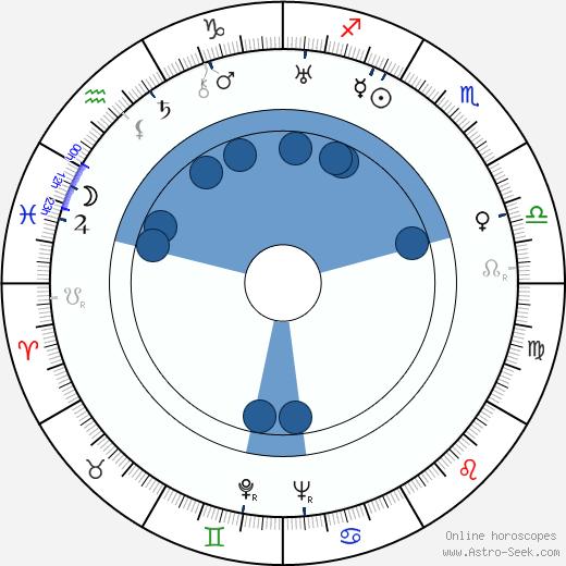 Jerzy Pichelski wikipedia, horoscope, astrology, instagram