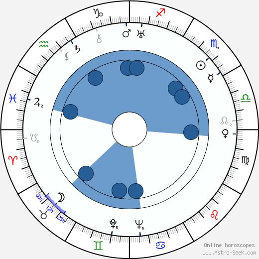 Joan Barry wikipedia, horoscope, astrology, instagram