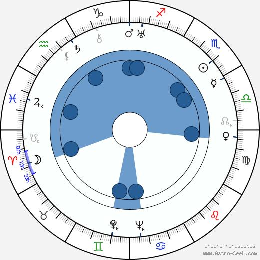 Karel Bodlák wikipedia, horoscope, astrology, instagram