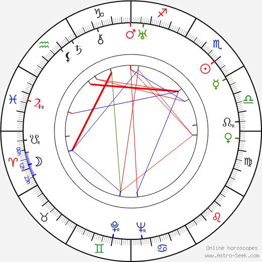 Karel Bodlák astro natal birth chart, Karel Bodlák horoscope, astrology