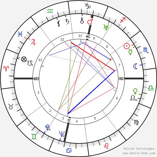 Lucien Michard день рождения гороскоп, Lucien Michard Натальная карта онлайн