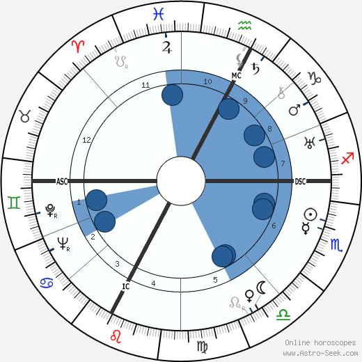 Lucien Rebatet wikipedia, horoscope, astrology, instagram