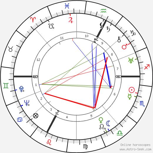 Lucien Rebatet astro natal birth chart, Lucien Rebatet horoscope, astrology