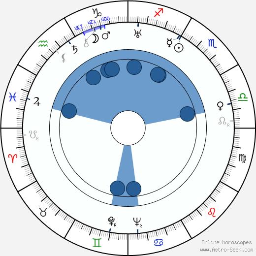 Marie Lukášová wikipedia, horoscope, astrology, instagram