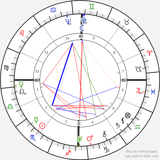 Gemini november 30 2019 horoscope celebrity