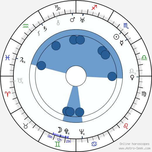 Mona Maris wikipedia, horoscope, astrology, instagram