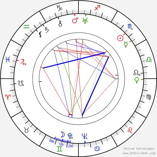 Mona Maris день рождения гороскоп, Mona Maris Натальная карта онлайн