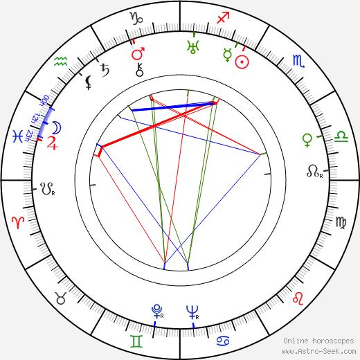 Mona Washbourne birth chart, Mona Washbourne astro natal horoscope, astrology