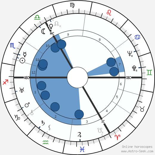Queenie Ashton wikipedia, horoscope, astrology, instagram