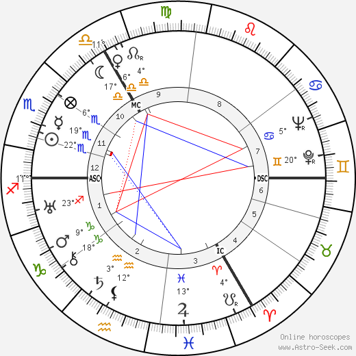 Queenie Ashton Birth Chart Horoscope, Date of Birth, Astro