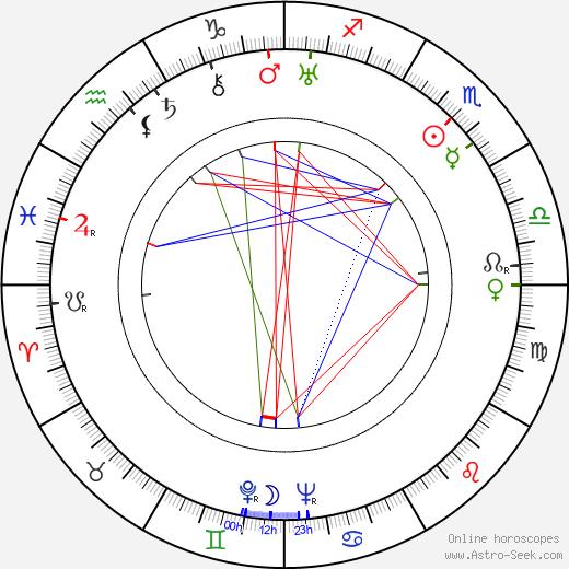 Slávka Tauberová tema natale, oroscopo, Slávka Tauberová oroscopi gratuiti, astrologia