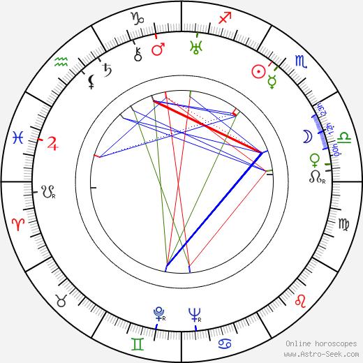 Thorold Dickinson tema natale, oroscopo, Thorold Dickinson oroscopi gratuiti, astrologia