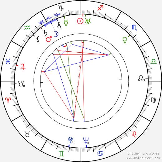 Anita Dorris birth chart, Anita Dorris astro natal horoscope, astrology