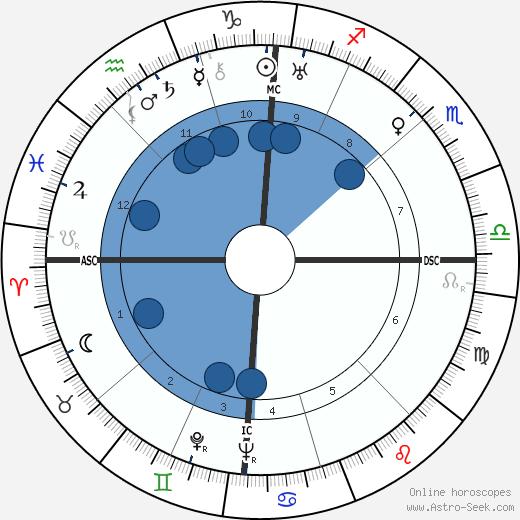 Christian Matras wikipedia, horoscope, astrology, instagram