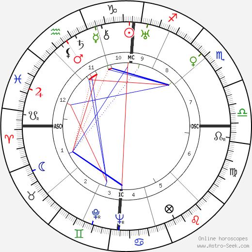 Christian Matras birth chart, Christian Matras astro natal horoscope, astrology