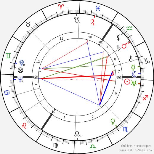 Elisabeth Gloden день рождения гороскоп, Elisabeth Gloden Натальная карта онлайн