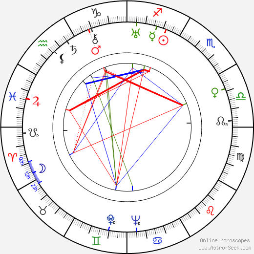 Endre Szemethy birth chart, Endre Szemethy astro natal horoscope, astrology