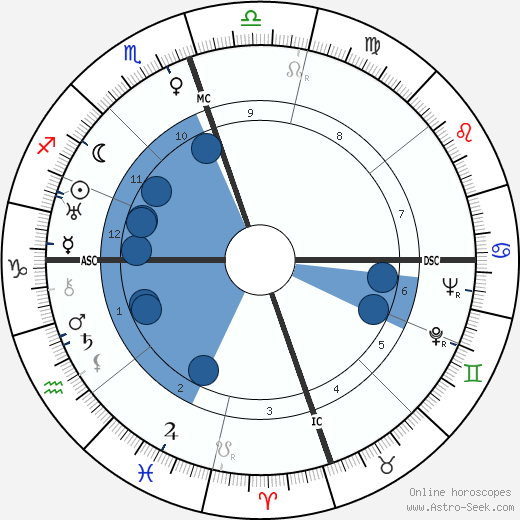 Erskine Caldwell horoscope, astrology, sign, zodiac, date of birth, instagram