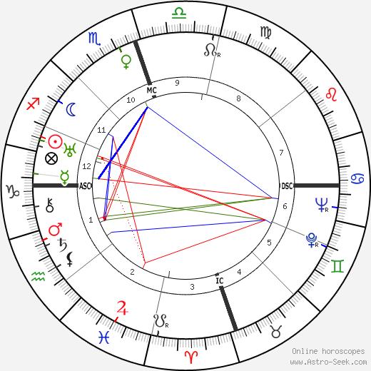 Эрскин Колдуэлл Erskine Caldwell день рождения гороскоп, Erskine Caldwell Натальная карта онлайн