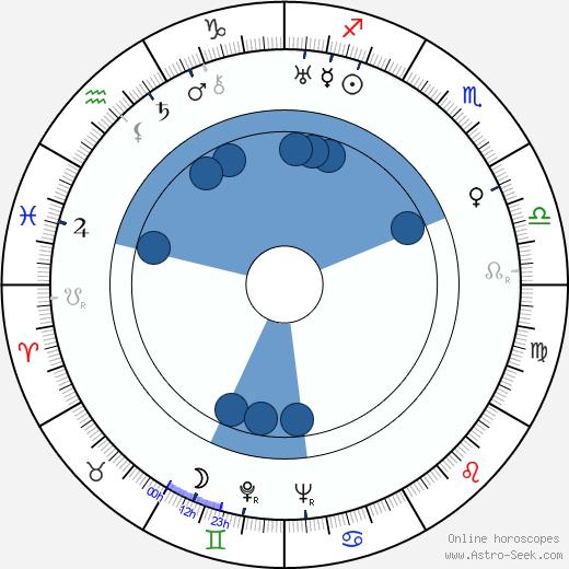 Filomena Spagnuolo wikipedia, horoscope, astrology, instagram