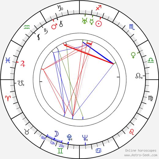 Filomena Spagnuolo день рождения гороскоп, Filomena Spagnuolo Натальная карта онлайн