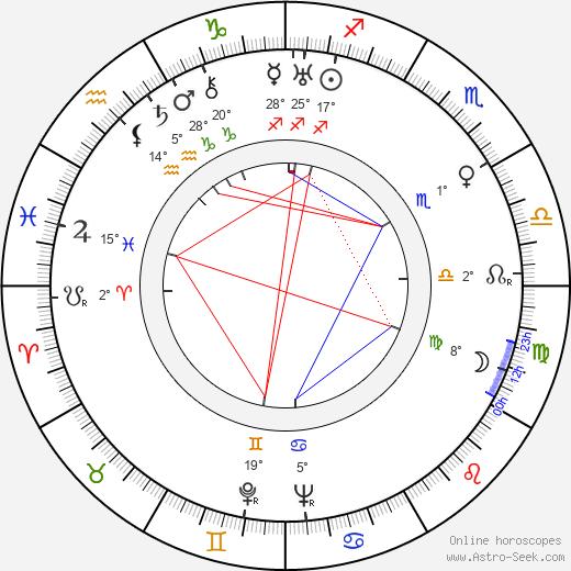 George J. Lewis birth chart, biography, wikipedia 2020, 2021