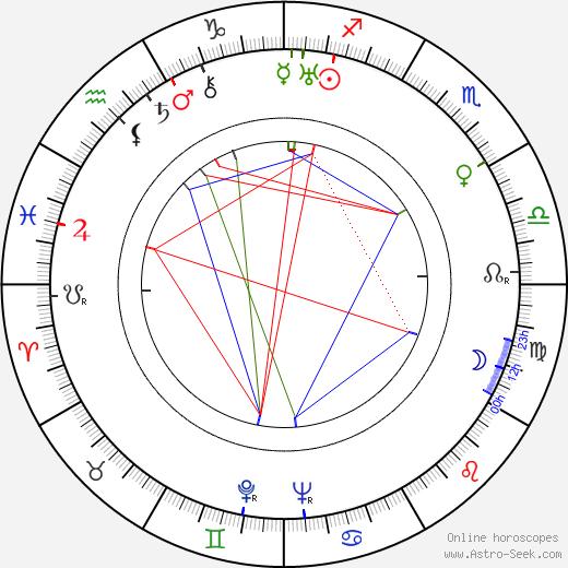 George J. Lewis birth chart, George J. Lewis astro natal horoscope, astrology