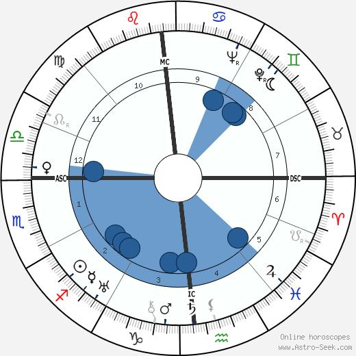 Giuseppe Togni wikipedia, horoscope, astrology, instagram