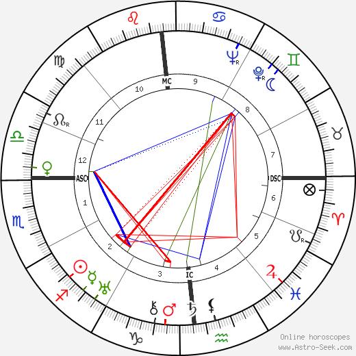 Giuseppe Togni день рождения гороскоп, Giuseppe Togni Натальная карта онлайн