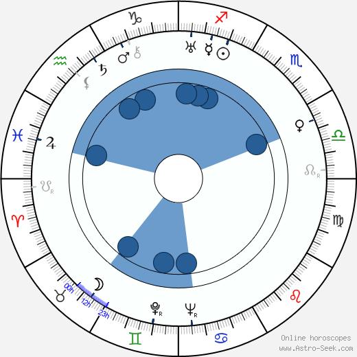 Gurgen Gabrielyan wikipedia, horoscope, astrology, instagram