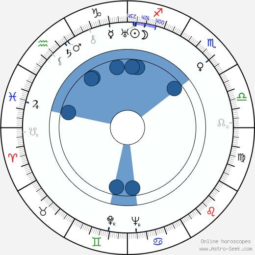 Helge Mauritz wikipedia, horoscope, astrology, instagram