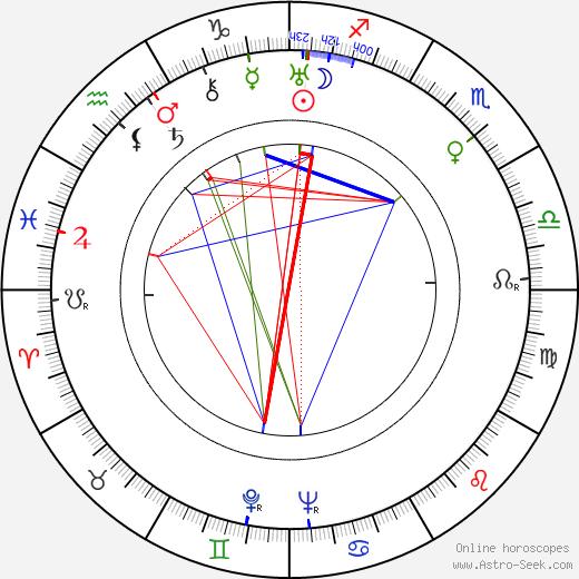 Helge Mauritz birth chart, Helge Mauritz astro natal horoscope, astrology
