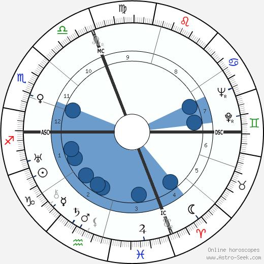 Henri 'Charles' Lauzin wikipedia, horoscope, astrology, instagram
