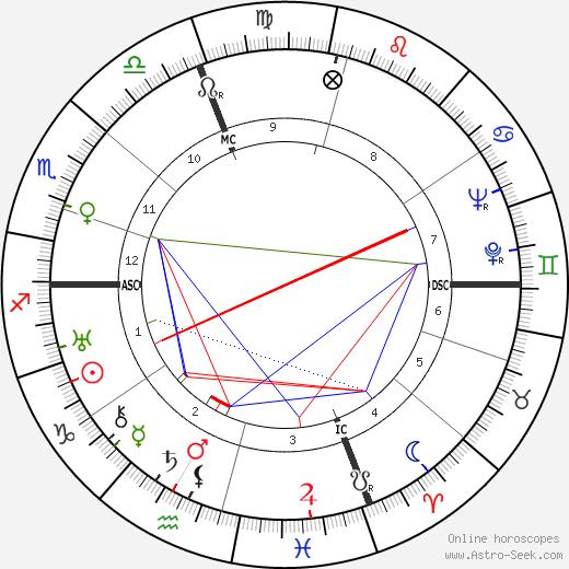 Henri 'Charles' Lauzin tema natale, oroscopo, Henri 'Charles' Lauzin oroscopi gratuiti, astrologia