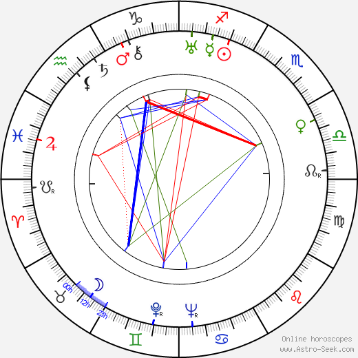 Jan Vostrčil birth chart, Jan Vostrčil astro natal horoscope, astrology