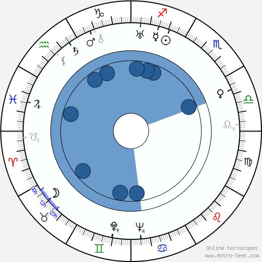 Jarmila Šmídová wikipedia, horoscope, astrology, instagram